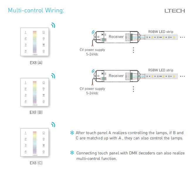 EX8 DMX512 2 4G RGBW LED Touch Panel LTECH RF | LED Lights