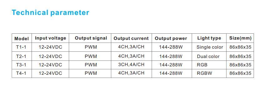 T31_3CH_4A_DC_24V_RGB_LED_Controller_1